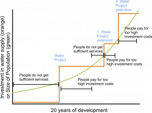 Invest vs development1