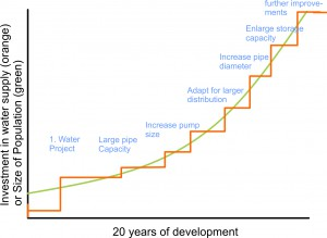Invest vs development2